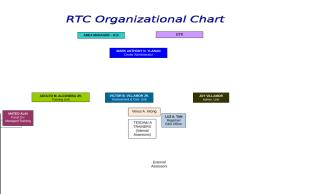 RTC ORG_2010_with regional staff (2).doc