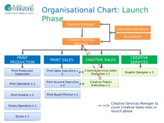 AF Organisational Chart - Launch Phase.pptx
